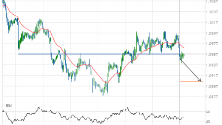 EUR/USD broke through important 1.0957 price line