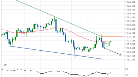 USD/JPY – getting close to support of a Falling Wedge