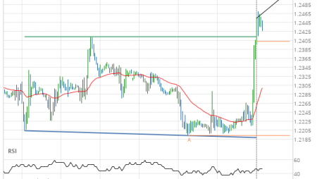 GBP/USD –  resistance line breached