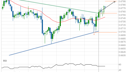Big movement expected on AUD/USD