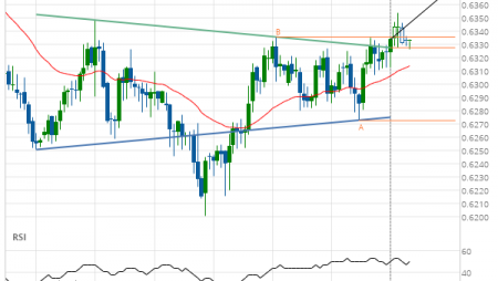 NZD/USD –  resistance line breached