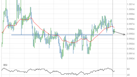 A final push expected on USD/CHF