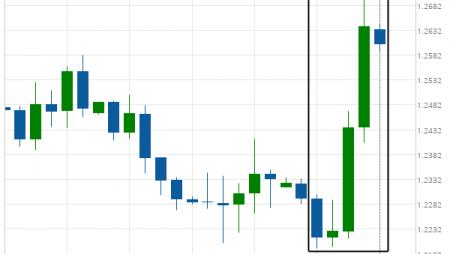 Huge bullish move on GBP/USD