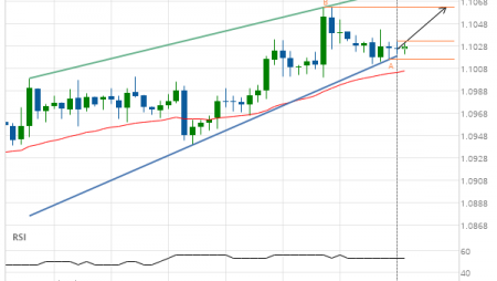 Either a rebound or a breakout imminent on EUR/USD