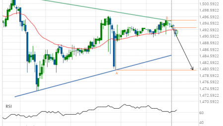 XAU/USD approaching support of a Triangle