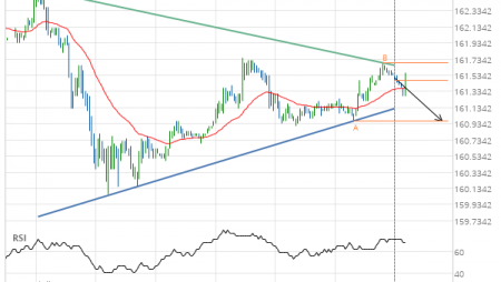 US Treasury Bond DECEMBER 2019 – getting close to support of a Triangle