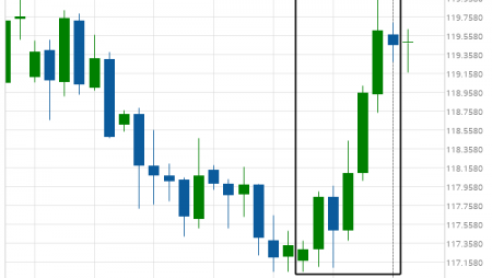 EUR/JPY experienced an exceptionally large movement