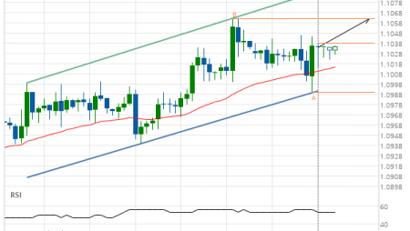 Will EUR/USD have enough momentum to break resistance?