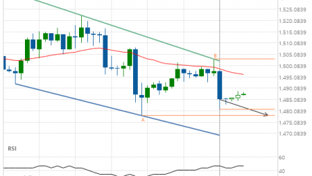 Gold DECEMBER 2019 – getting close to support of a Channel Down