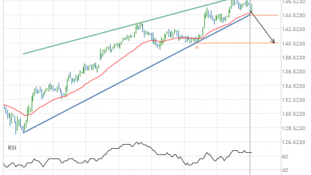Either a rebound or a breakout imminent on Feeder Cattle NOVEMBER 2019