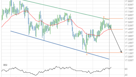 Will XAG/USD have enough momentum to break support?