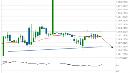 Either a rebound or a breakout imminent on XAU/USD