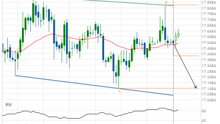 Should we expect a breakout or a rebound on XAG/USD?