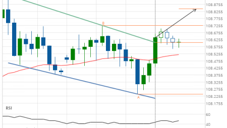 Big movement expected on USD/JPY