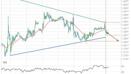 Will GBP/USD have enough momentum to break support?