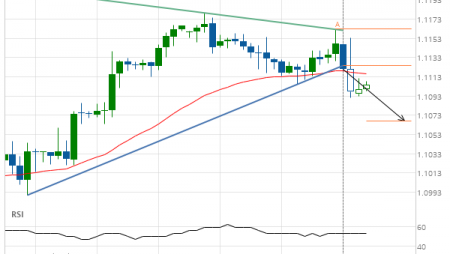 Big movement expected on EUR/USD
