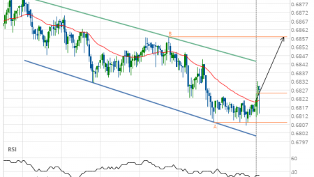AUD/USD – getting close to resistance of a Channel Down