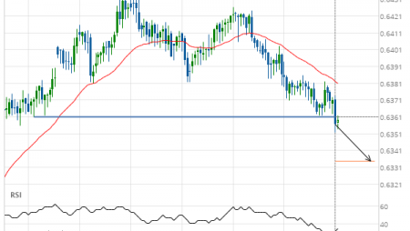 A start of a bearish trend on NZD/USD