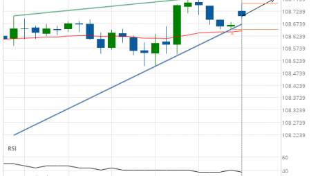USD/JPY – getting close to resistance of a Rising Wedge