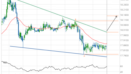 Resistance line breached by XAG/USD
