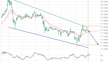 Should we expect a breakout or a rebound on Silver DECEMBER 2019?
