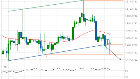 Support line breached by XAU/USD