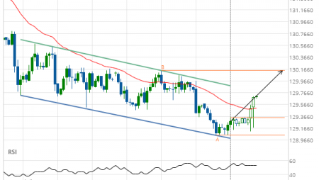 Either a rebound or a breakout imminent on 10 year US Treasury Note DECEMBER 2019