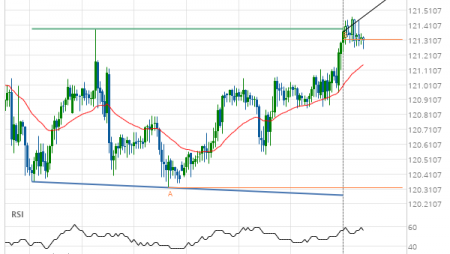 Big movement expected on EUR/JPY