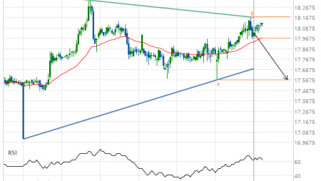 XAG/USD approaching support of a Triangle