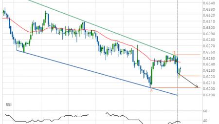 NZD/USD down to 0.6201