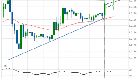 GBP/CHF up to 1.2320