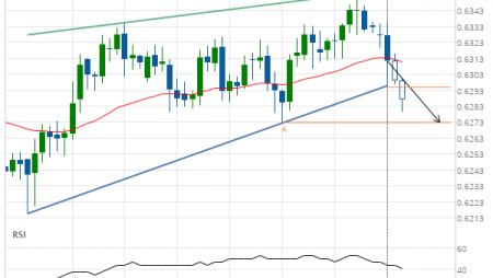 NZD/USD down to 0.6273