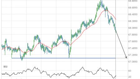 NZD/JPY down to 67.1870