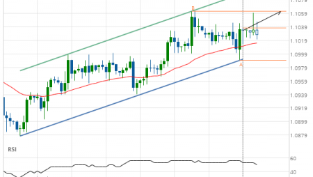 EUR/USD up to 1.1062