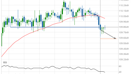 CHF/JPY down to 109.6331