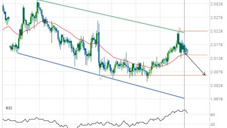 GBP/NZD down to 2.0062