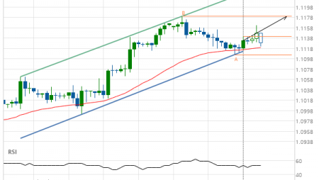 EUR/USD up to 1.1179