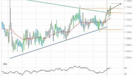 EUR/CHF up to 1.1050