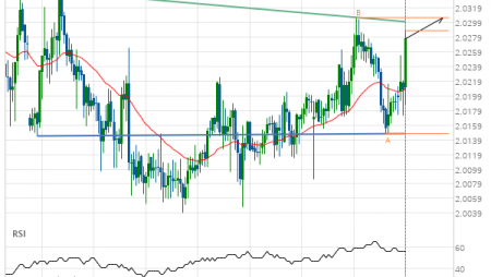 GBP/NZD up to 2.0306