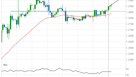 GBP/USD up to 1.3010