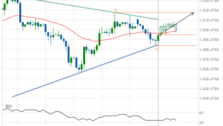Gold Front Month up to 1525.8000