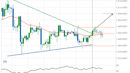 Gold Front Month up to 1509.4789