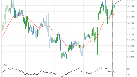 Should we expect a breakout or a rebound on EUR/USD?