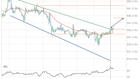 Resistance line breached by Soybeans JANUARY 2020