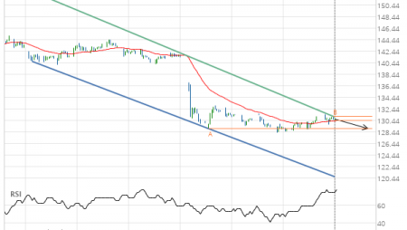 Will Travelers Cos Inc. have enough momentum to break support?