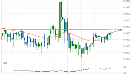 Should we expect a breakout or a rebound on USD/CHF?