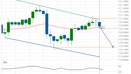 EUR/JPY approaching support of a Channel Down