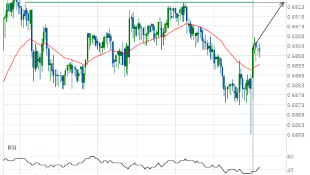 Should we expect a breakout or a rebound on AUD/USD?