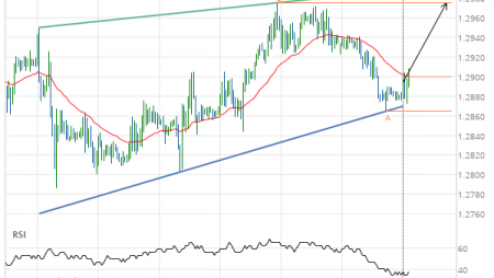 Either a rebound or a breakout imminent on GBP/USD