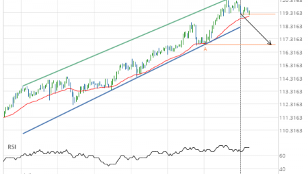 Live Cattle DECEMBER 2019 – getting close to support of a Channel Up